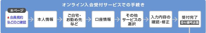 JALカード入会手続きの流れ